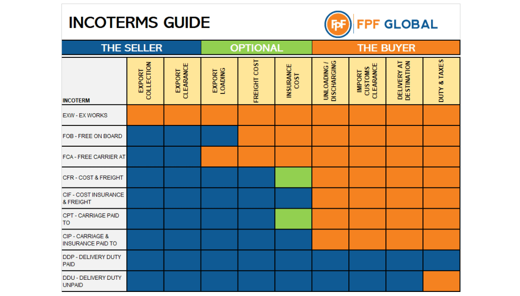 Incoterms - A Guide To International Commercial Terms